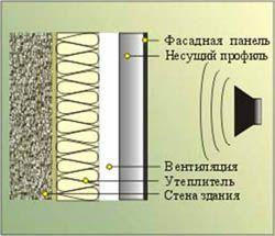 звукоизоляция стен Сургут